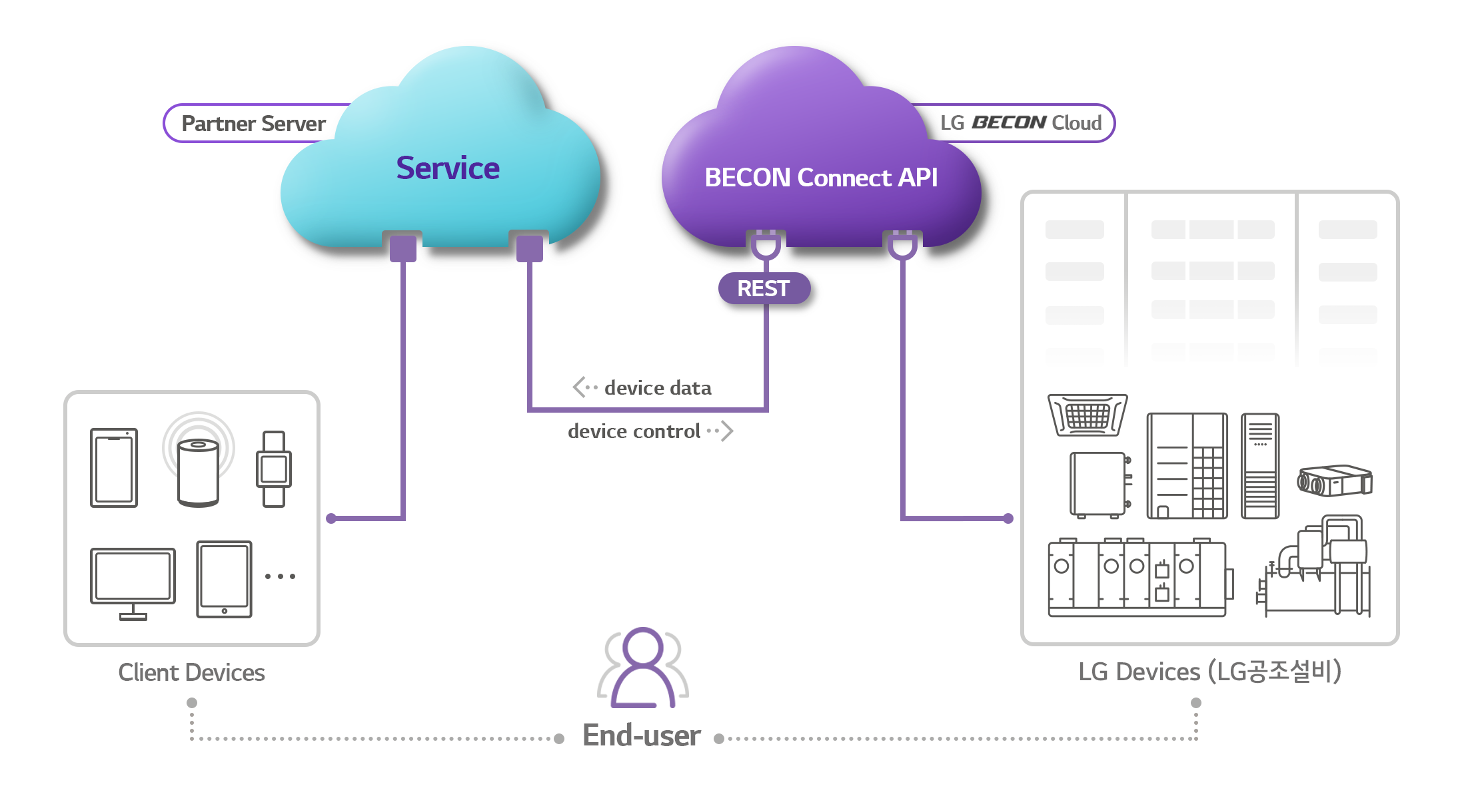 BECON Connect concept diagram